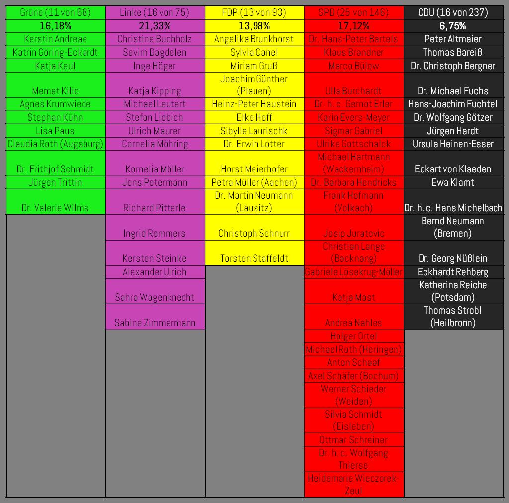 Tabelle namentliche Abstimmung LSR